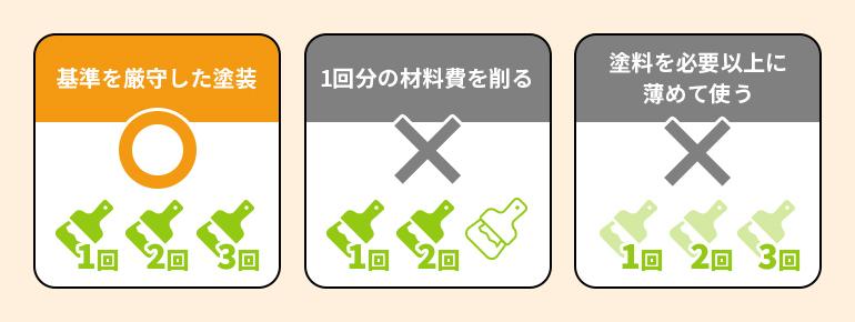 注意点①「3回塗回数を減らしたり、薄められてないか注意!
